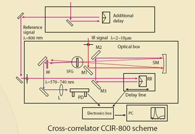 供应双包层光纤激光器原理结构配方资料    名称: 飞秒激